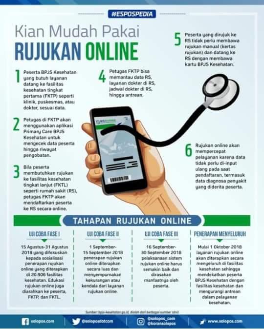 BPJS Kesehatan Perpanjang Masa Ujicoba Rujukan Online