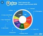 Pemkot Kupang Buka Layanan Pengaduan dengan Aplikasi Qlue